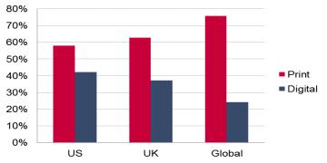 Digital es el tema que domina las conversaciones, pero Print seguirá dominando los ingresos de la industria en el 2020